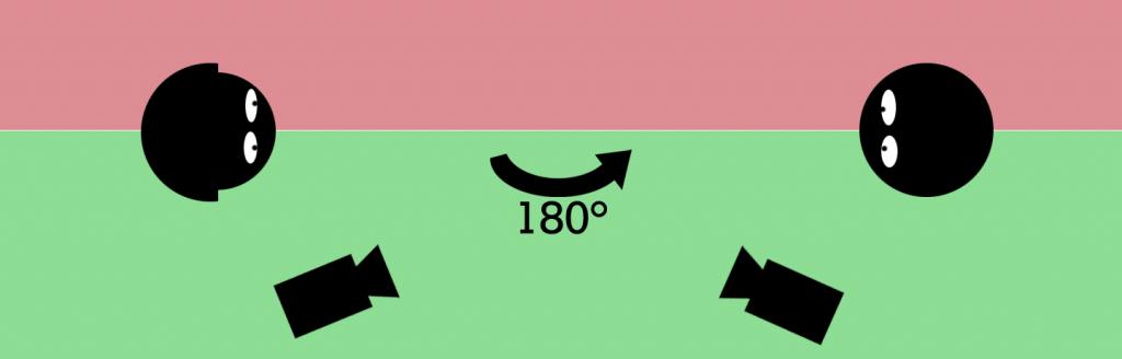 règle des 180 degrés